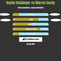 Daniel Steininger vs Marcel Costly h2h player stats