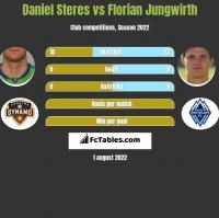 Daniel Steres vs Florian Jungwirth h2h player stats