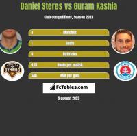 Daniel Steres vs Guram Kashia h2h player stats
