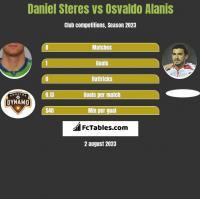Daniel Steres vs Osvaldo Alanis h2h player stats