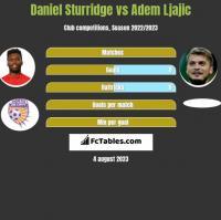 Daniel Sturridge vs Adem Ljajić h2h player stats