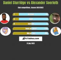 Daniel Sturridge vs Alexander Soerloth h2h player stats