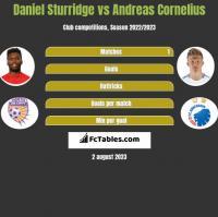 Daniel Sturridge vs Andreas Cornelius h2h player stats