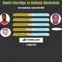 Daniel Sturridge vs Anthony Nwakaeme h2h player stats