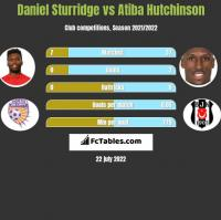 Daniel Sturridge vs Atiba Hutchinson h2h player stats
