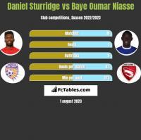 Daniel Sturridge vs Baye Oumar Niasse h2h player stats