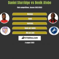 Daniel Sturridge vs Benik Afobe h2h player stats
