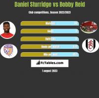 Daniel Sturridge vs Bobby Reid h2h player stats