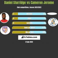 Daniel Sturridge vs Cameron Jerome h2h player stats
