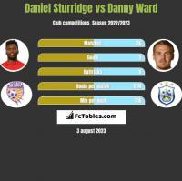 Daniel Sturridge vs Danny Ward h2h player stats