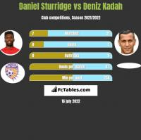 Daniel Sturridge vs Deniz Kadah h2h player stats
