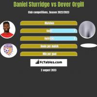 Daniel Sturridge vs Dever Orgill h2h player stats