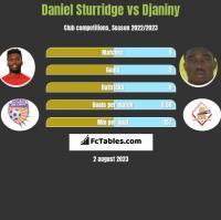 Daniel Sturridge vs Djaniny h2h player stats