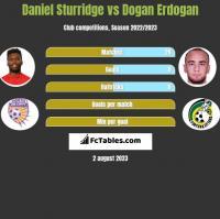 Daniel Sturridge vs Dogan Erdogan h2h player stats