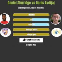 Daniel Sturridge vs Donis Avdijaj h2h player stats