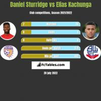 Daniel Sturridge vs Elias Kachunga h2h player stats