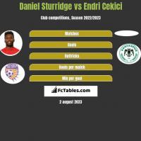 Daniel Sturridge vs Endri Cekici h2h player stats