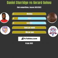 Daniel Sturridge vs Gerard Gohou h2h player stats