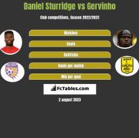 Daniel Sturridge vs Gervinho h2h player stats