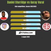 Daniel Sturridge vs Guray Vural h2h player stats