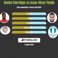 Daniel Sturridge vs Isaac Kiese Thelin h2h player stats