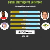 Daniel Sturridge vs Jefferson h2h player stats