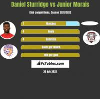 Daniel Sturridge vs Junior Morais h2h player stats