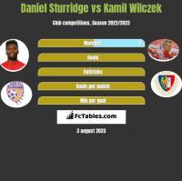 Daniel Sturridge vs Kamil Wilczek h2h player stats
