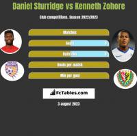 Daniel Sturridge vs Kenneth Zohore h2h player stats
