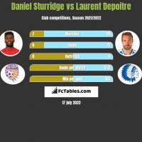 Daniel Sturridge vs Laurent Depoitre h2h player stats