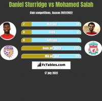 Daniel Sturridge vs Mohamed Salah h2h player stats