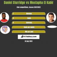 Daniel Sturridge vs Mostapha El Kabir h2h player stats