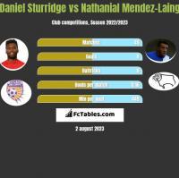 Daniel Sturridge vs Nathanial Mendez-Laing h2h player stats