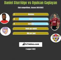 Daniel Sturridge vs Ogulcan Caglayan h2h player stats