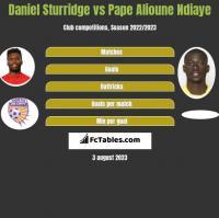 Daniel Sturridge vs Pape Alioune Ndiaye h2h player stats