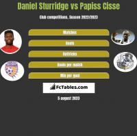 Daniel Sturridge vs Papiss Cisse h2h player stats