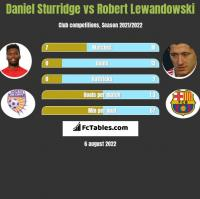 Daniel Sturridge vs Robert Lewandowski h2h player stats