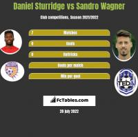 Daniel Sturridge vs Sandro Wagner h2h player stats