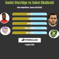 Daniel Sturridge vs Sokol Cikalleshi h2h player stats