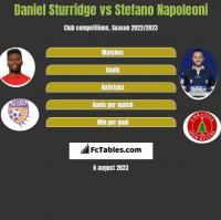 Daniel Sturridge vs Stefano Napoleoni h2h player stats