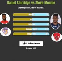 Daniel Sturridge vs Steve Mounie h2h player stats
