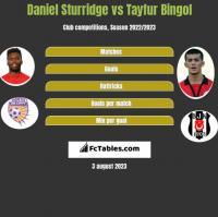 Daniel Sturridge vs Tayfur Bingol h2h player stats