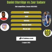 Daniel Sturridge vs Zaur Sadajew h2h player stats