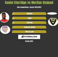 Daniel Sturridge vs Meritan Shabani h2h player stats