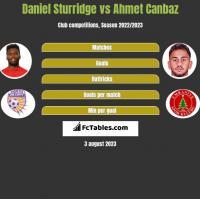 Daniel Sturridge vs Ahmet Canbaz h2h player stats