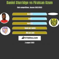 Daniel Sturridge vs Firatcan Uzum h2h player stats