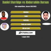 Daniel Sturridge vs Abdurrahim Dursun h2h player stats