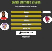 Daniel Sturridge vs Alan h2h player stats