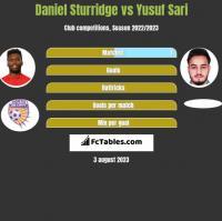 Daniel Sturridge vs Yusuf Sari h2h player stats