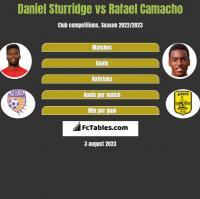 Daniel Sturridge vs Rafael Camacho h2h player stats